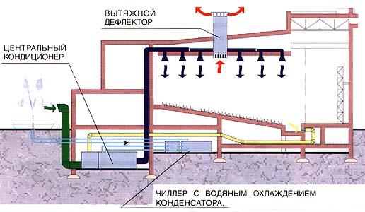 Аудитория оборудована центральной системой кондиционирования воздуха на баз
